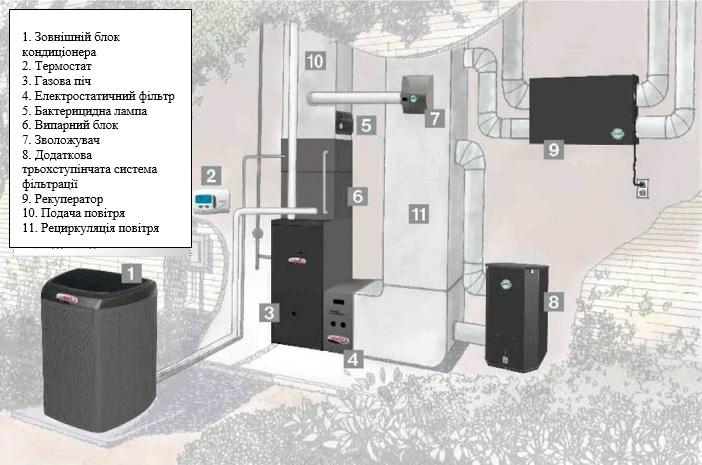 схема опалення котеджу повітрям