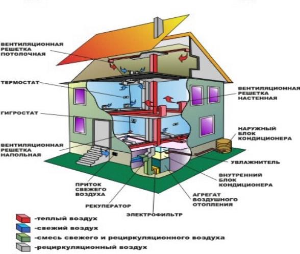 система опалення гарячим повітрям
