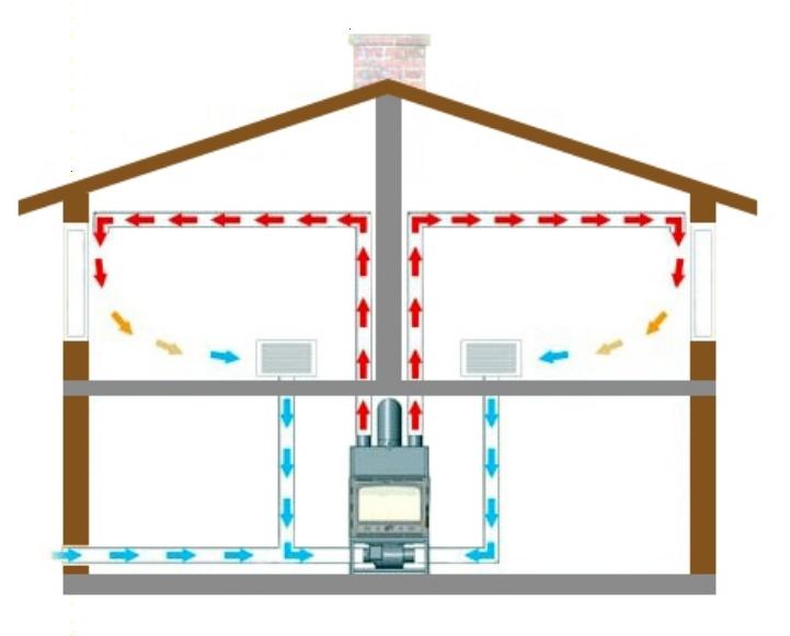 Яка система опалення краще для приватного будинку?