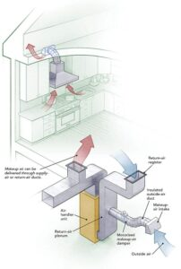 Монтуємо системи вентиляції